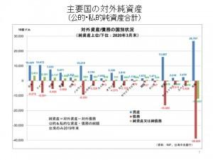 主要国の対外債務20201130