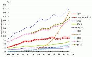 研究会開発費各国比較(OECD)