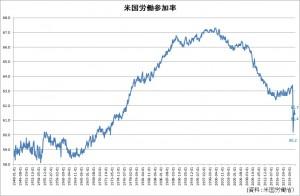 米国労働参加率