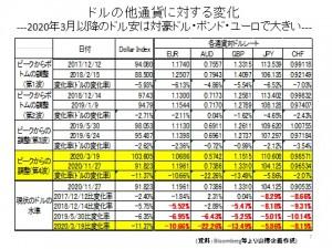 ドルの対主要通貨変化率20201130