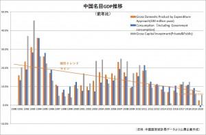 20210404 China Nominal GDP