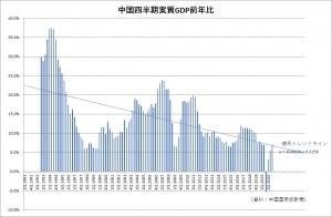 20210404 China Quarterly real GDP