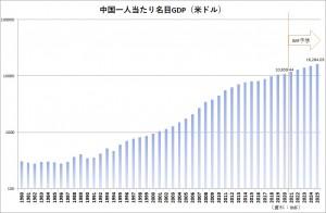 20210404china Per capita GDP