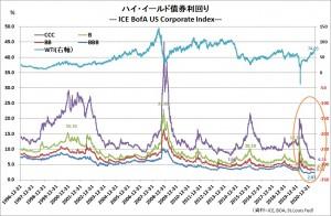 20210630High yild bonds