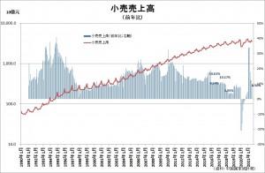 20210816中国小売売上高