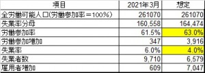 2019年米雇用水準達成の計算20210423