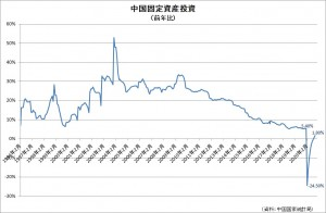 中国固定資産投資20201122