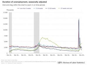 米失業期間別人数20210423