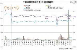 20210816中国自動車販売台数