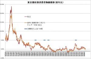 東京都区部消費者物価202008