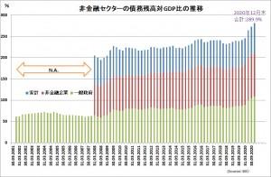 20210630非金融セクター債務