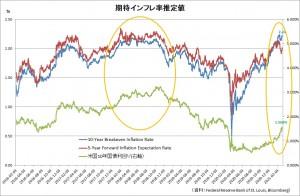 20210307市場期待インフレ