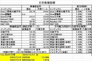 日米株価指標20201206