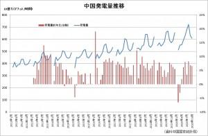 中国発電量20201122