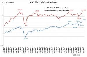20210103世界の株価