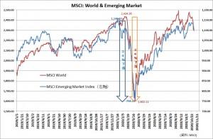 世界株価指標20201101