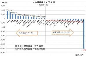 20210630対外純資産(純債務)上位下位国
