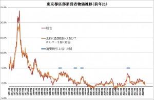 日本消費者物価20201206