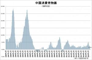 中国CPI20201122