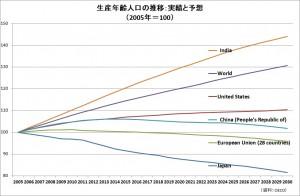 20210606生産年齢人口