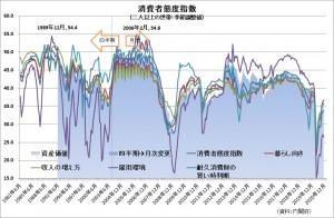 20210103日本消費者態度指数