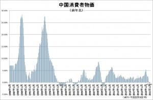 20210307中国消費者物価