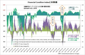Financial Condition and Equity Market 20201101