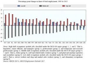 労働スキル構成比の変化