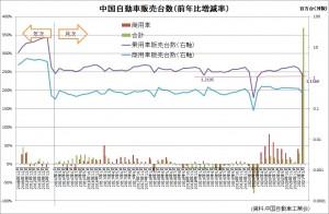 20210404中国自動車販売台数