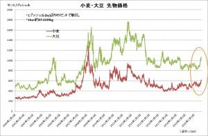 小麦大豆価格