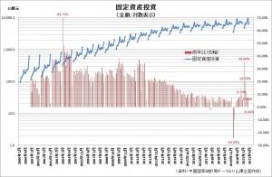 20210816中国固定資産投資