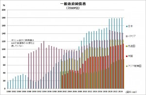 IMF 一般政府債務予想202010