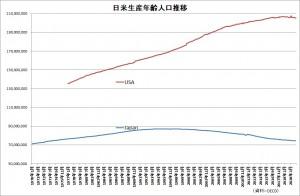 20210606日米生産年齢人口