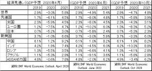 IMF成長率予想T