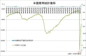 米雇用統計202009