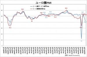 ユーロ圏PMI20201207