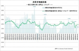 20210207米消費者物価指数推移
